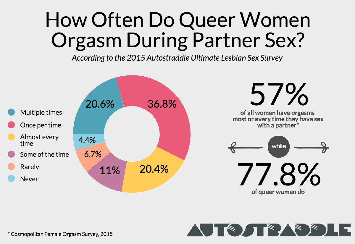 women orgasm during sex how often