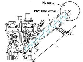 La sovralimentazione del motore termico: i collettori d
