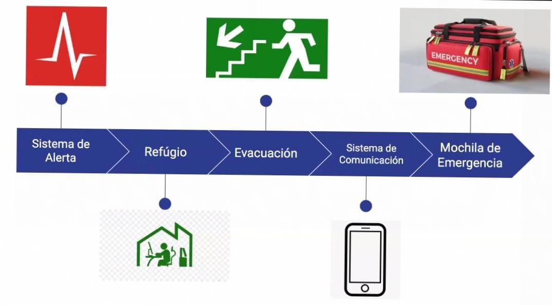 Ante las emergencias, la seguridad debe ser contundente