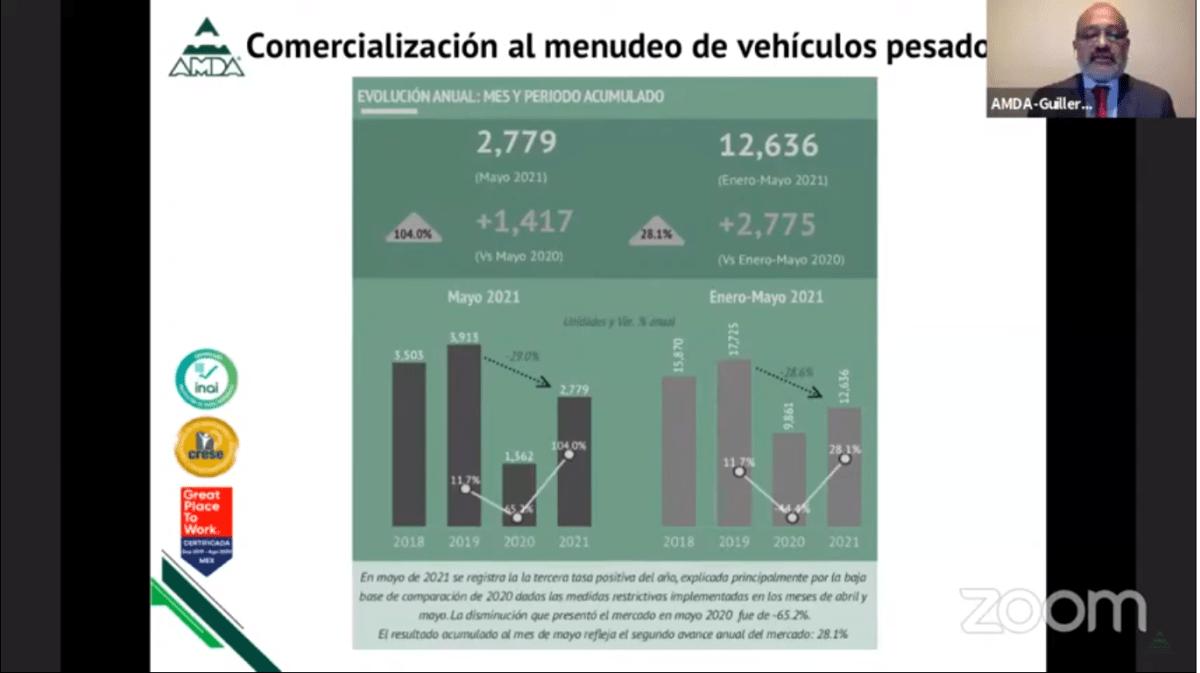 Venta de vehículos pesados al menudeo supera el 100% en mayo de 2021