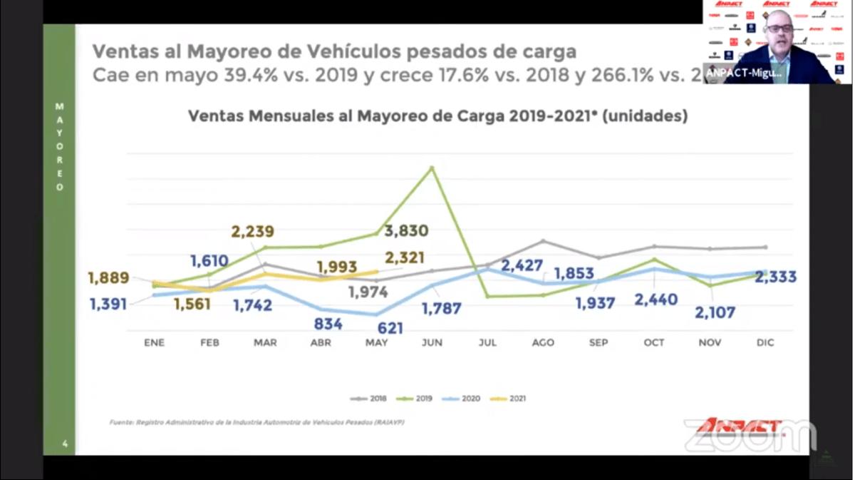 Venta de vehículos pesados al mayoreo crece 266.1% en mayo de 2021