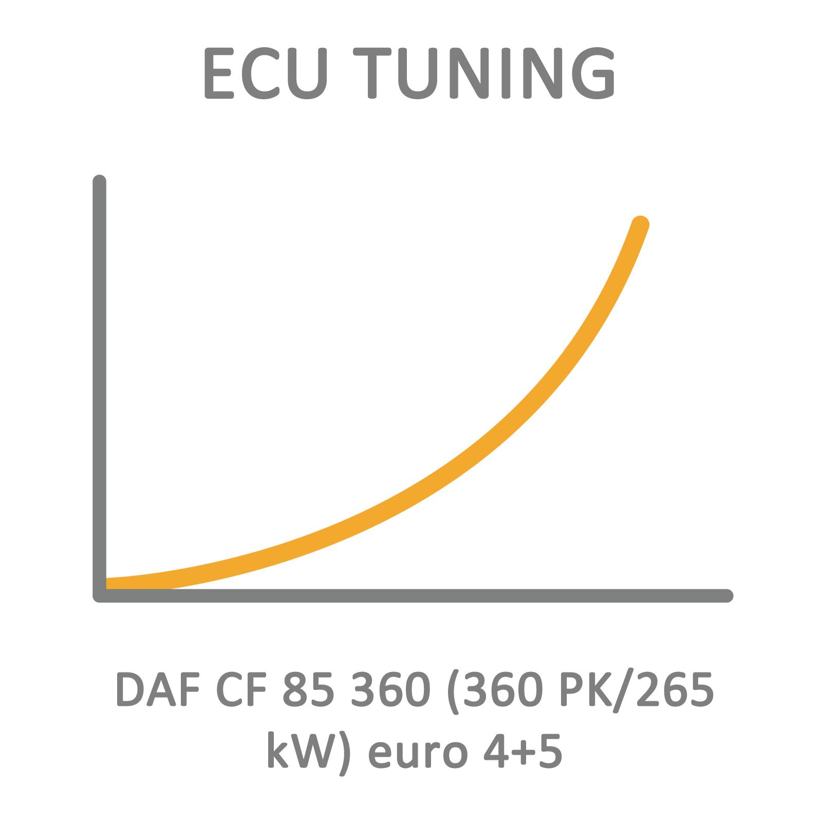 DAF CF 85 360 (360 PK/265 kW) euro 4+5 ECU Tuning