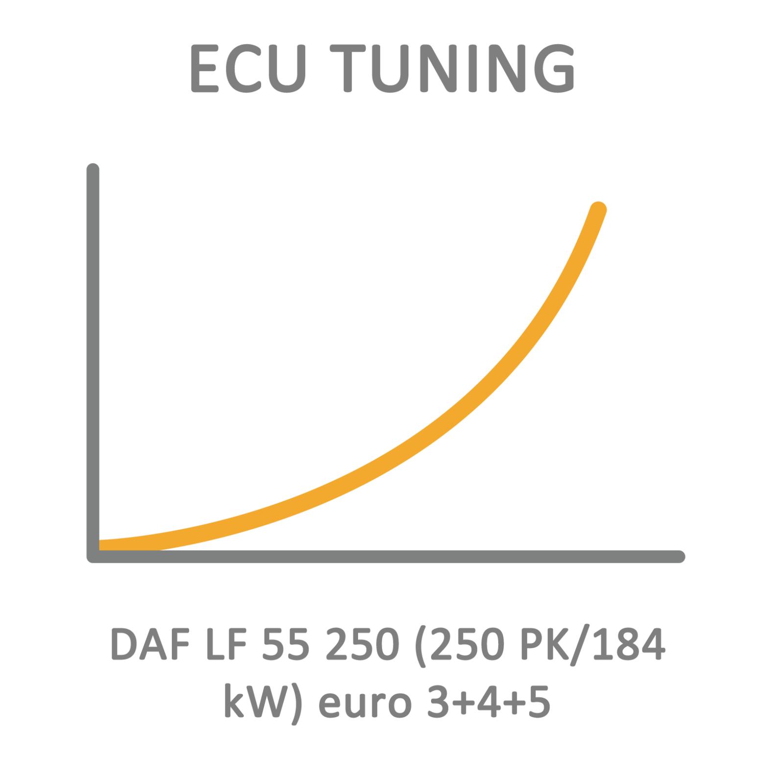 DAF LF 55 250 (250 PK/184 kW) euro 3+4+5 ECU Tuning