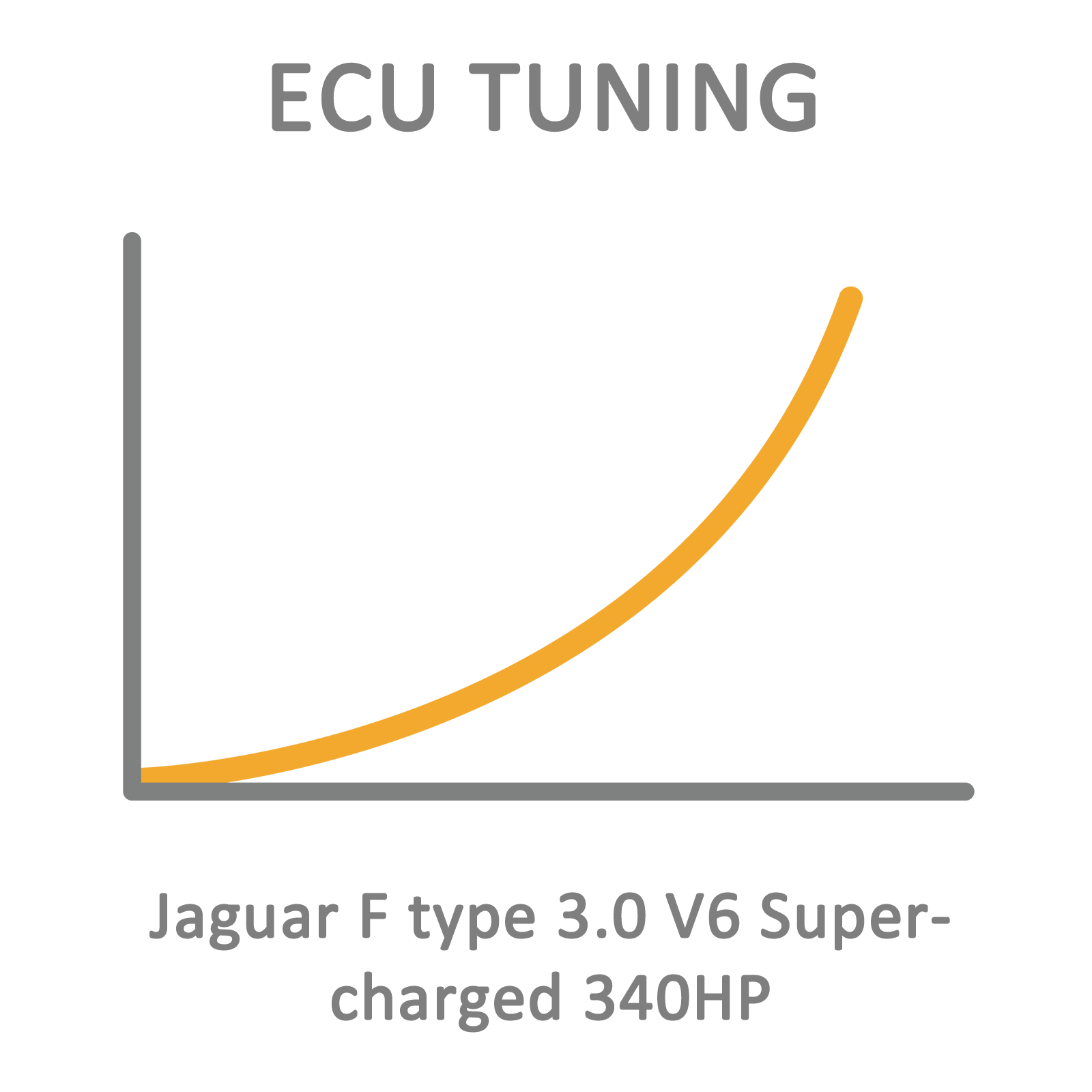 Jaguar F type 3.0 V6 Supercharged 340HP ECU Tuning