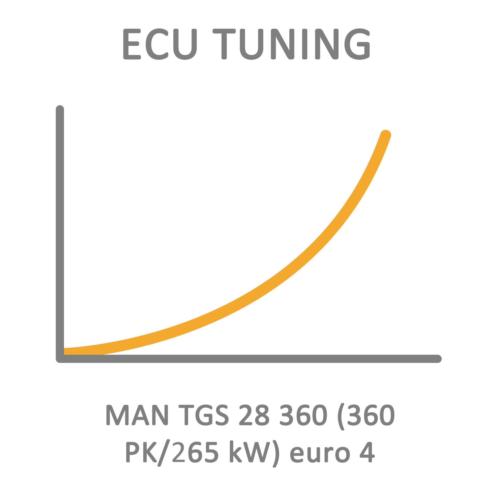 MAN TGS 28 360 (360 PK/265 kW) euro 4 ECU Tuning Remapping