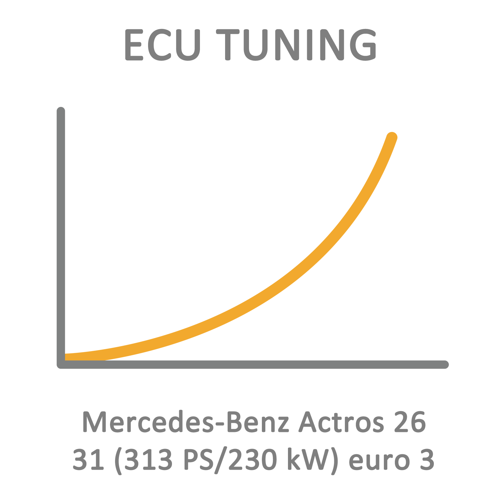 Mercedes-Benz Actros 26 31 (313 PS/230 kW) euro 3 ECU