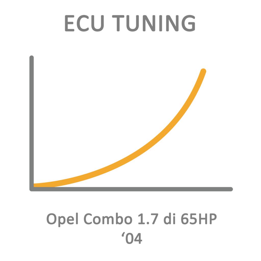 Opel Combo 1.7 di 65HP '04 ECU Tuning Remapping Programming