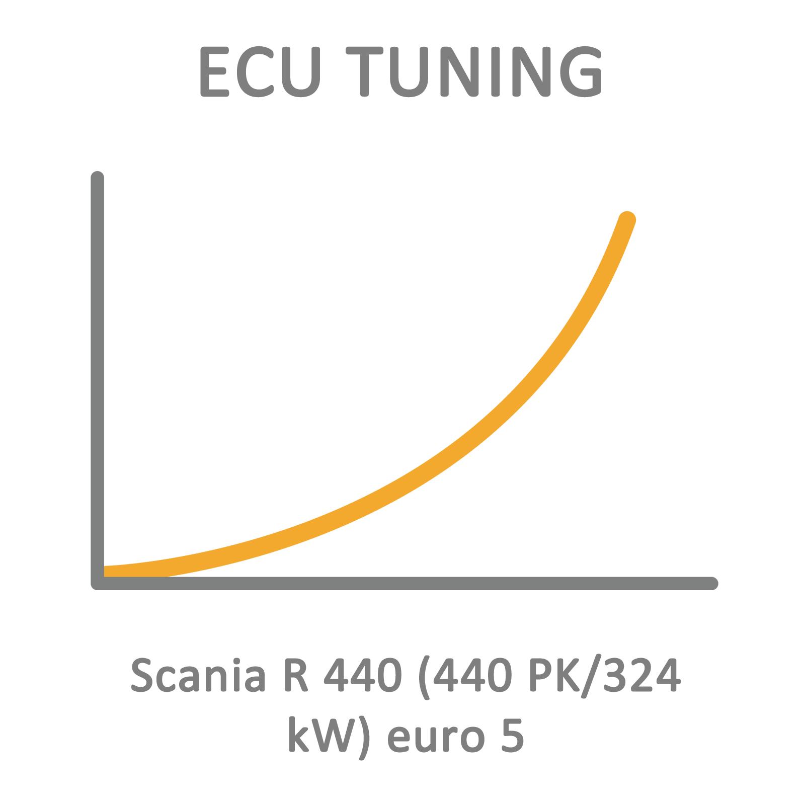 Scania R 440 (440 PK/324 kW) euro 5 ECU Tuning Remapping