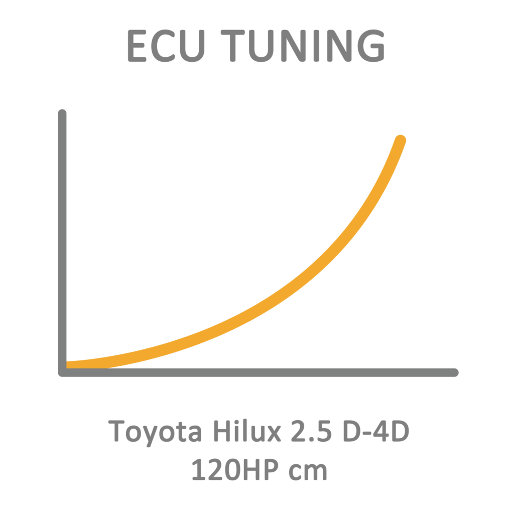 Toyota Hilux 2.5 D-4D 120HP cm ECU Tuning Remapping
