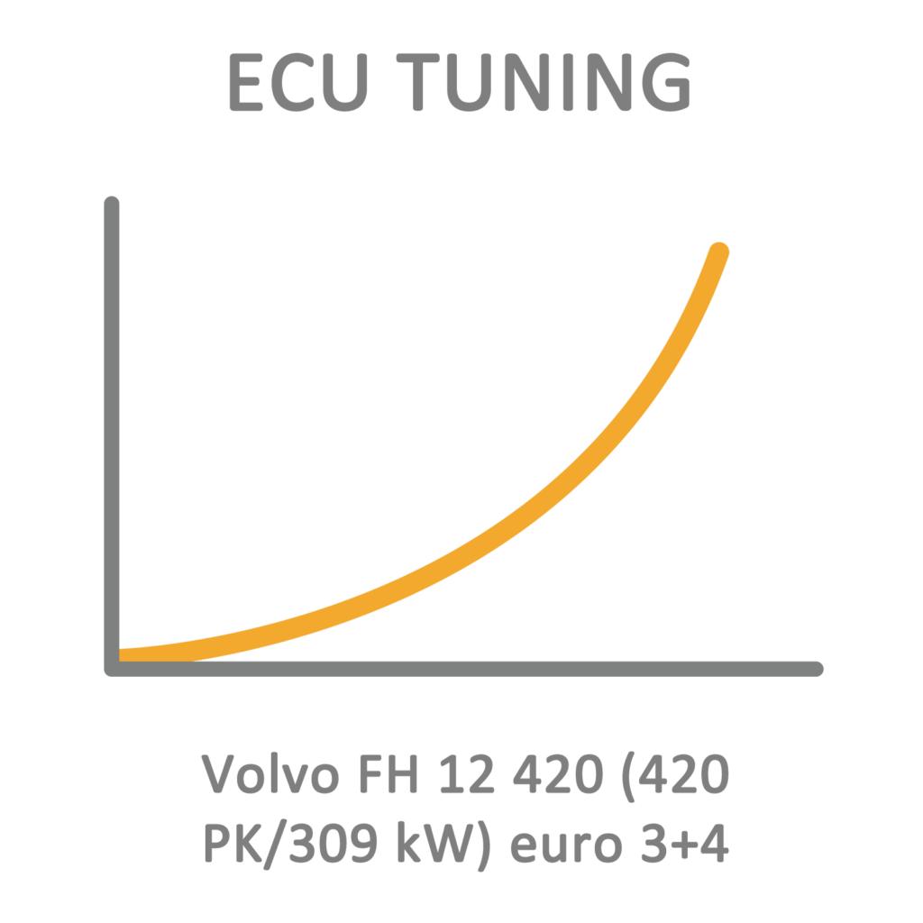 Volvo FH 12 420 (420 PK/309 kW) euro 3+4 ECU Tuning