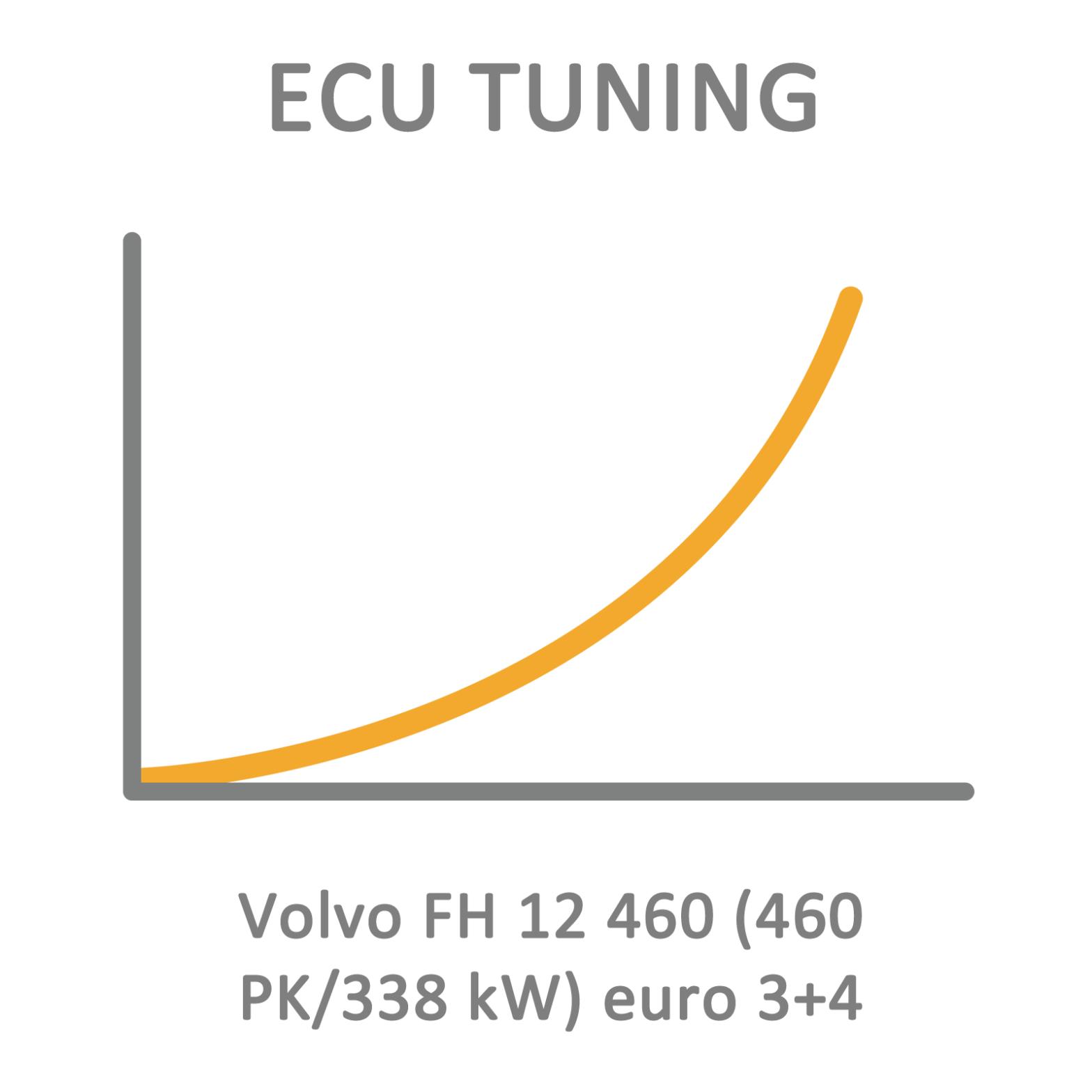 Volvo FH 12 460 (460 PK/338 kW) euro 3+4 ECU Tuning