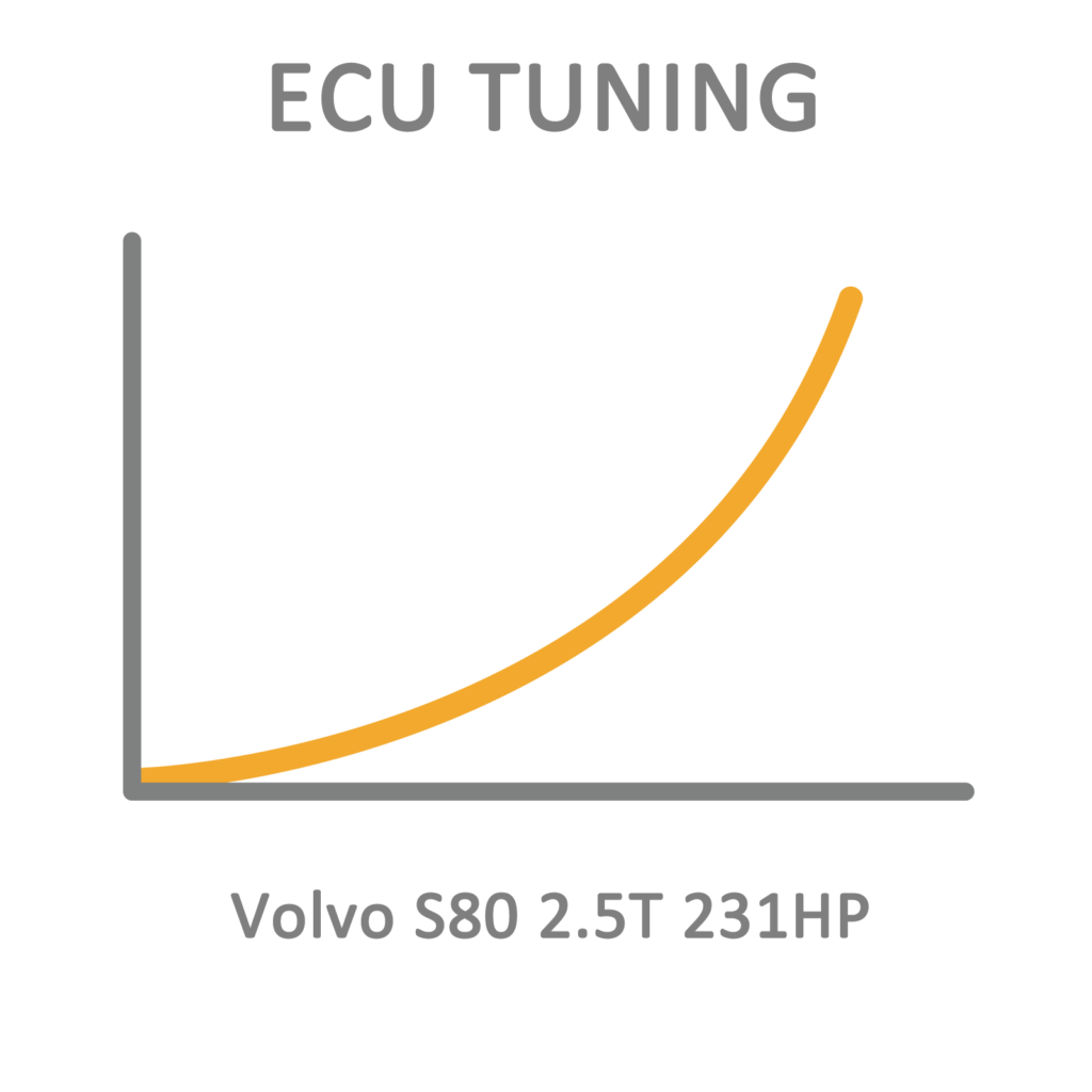 Volvo S80 2.5T 231HP ECU Tuning Remapping Programming
