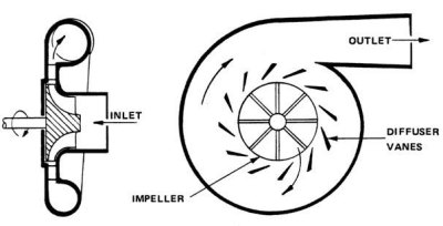 Centrifugal Supercharger Diagram