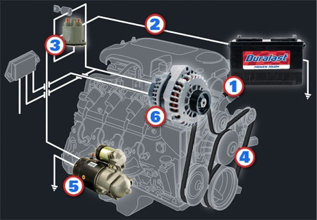 engine test stand wiring diagram new start up on question dogfish muscle starting charging home battery supplies power to your and provides the vehicle s electronics when isn t running