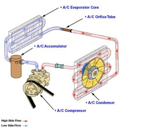 Learn how to repair an automotive air conditioning system