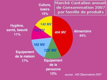 Consommation des Cantaliens, chiffres du Cantal