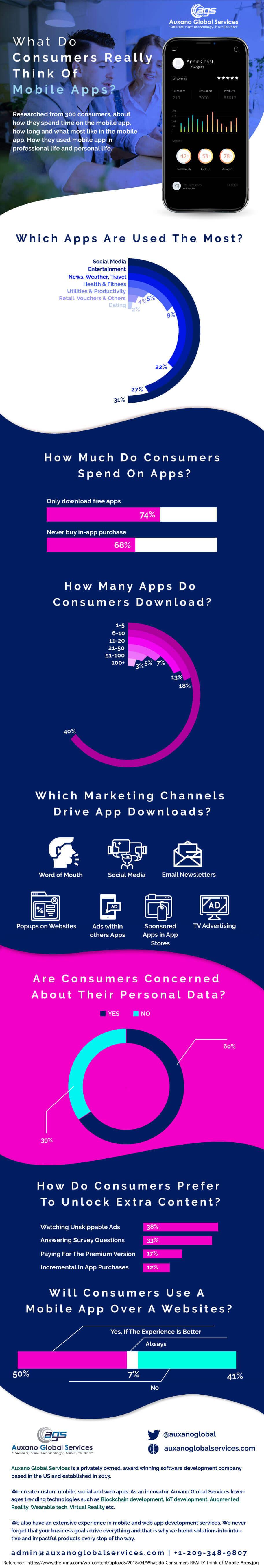 Mobile-App-Consumer-Report