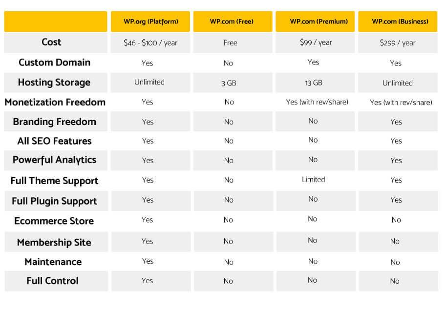 WordPress-org-and-WordPress-com-Comparison
