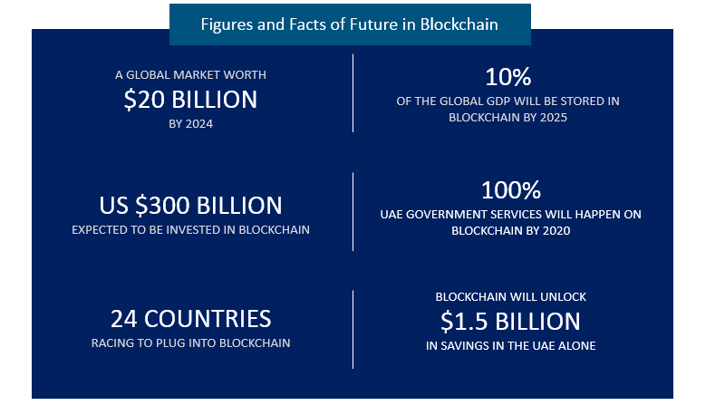 Figures-and-Facts-of-Future-in-Blockchain-1