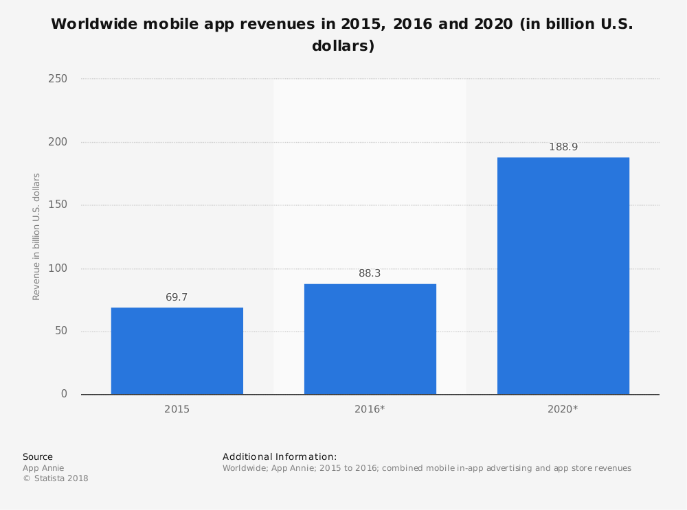 Worldwide mobile app revenues in 2015,2016 and 2020 in billion U.S. dollars