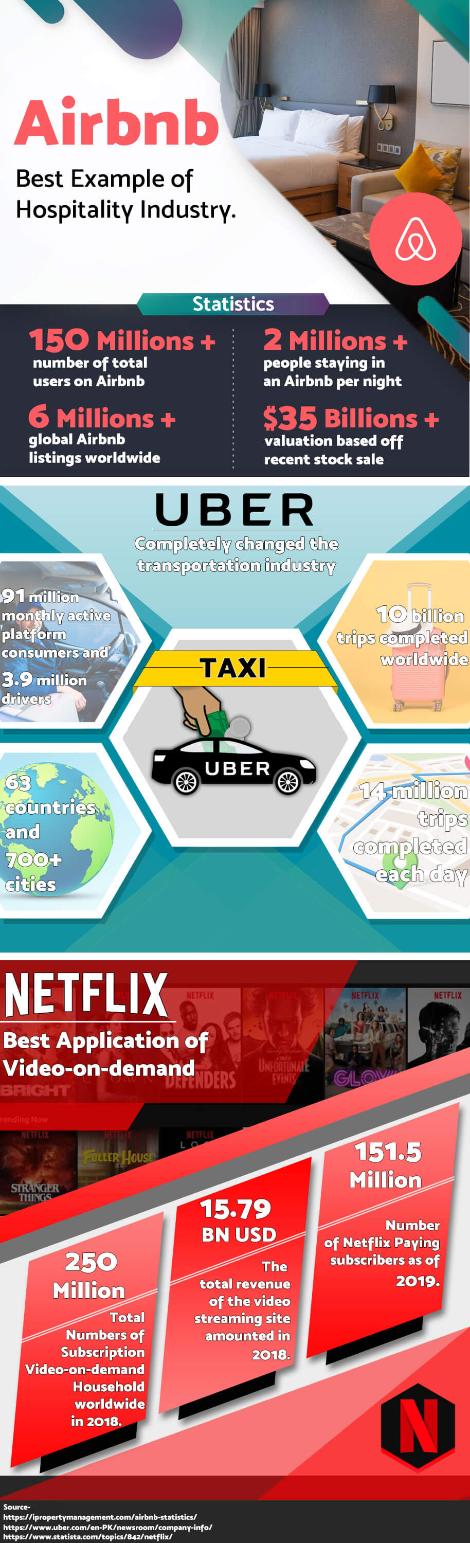 On-demand-Apps-Netflix,Uber,Airbnb-Auxano-global-services