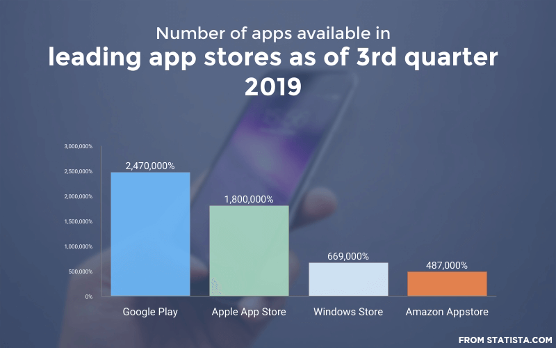 Apps-available-on-stores (statista.com)