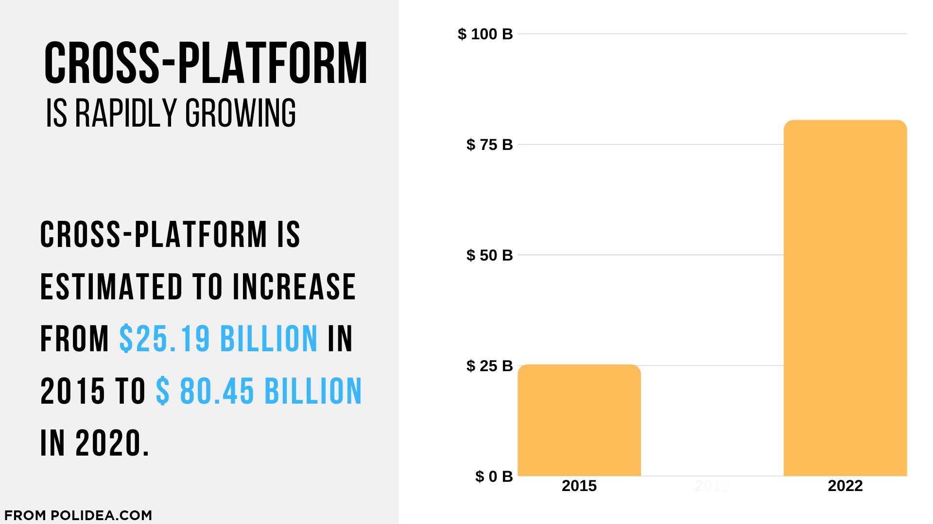 Cross Platform Growth