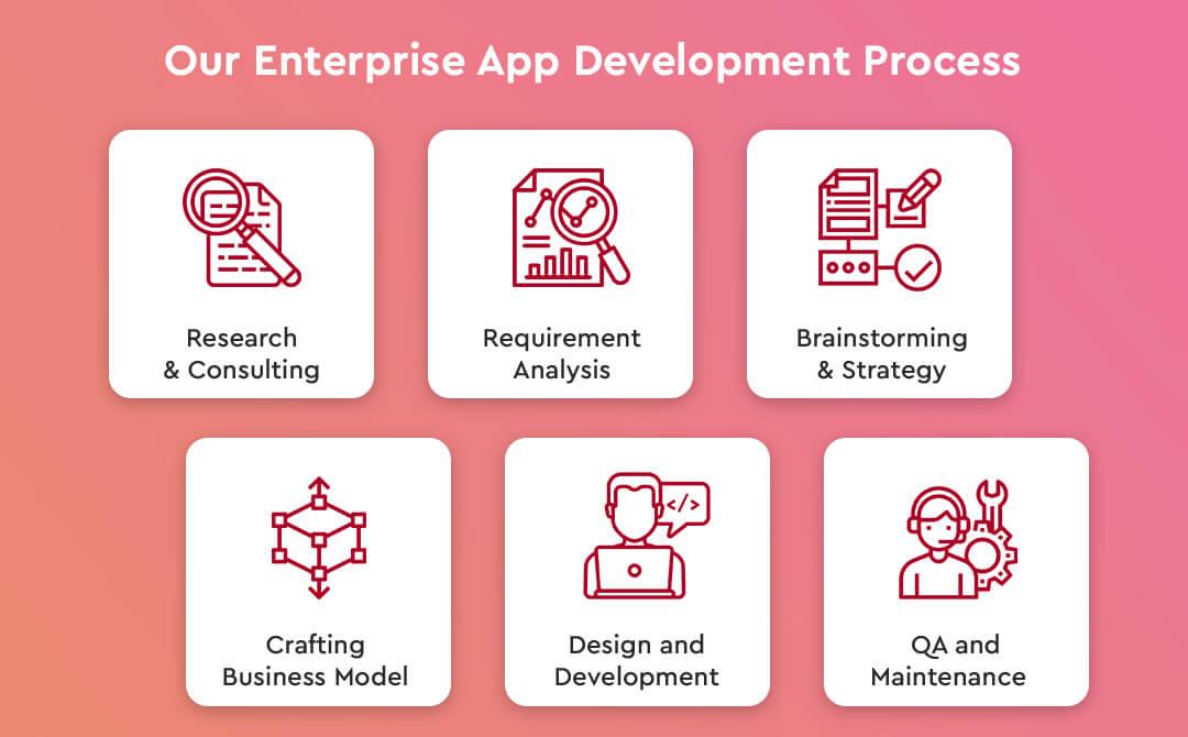 Our Enterprise App Development Process-auxano global services