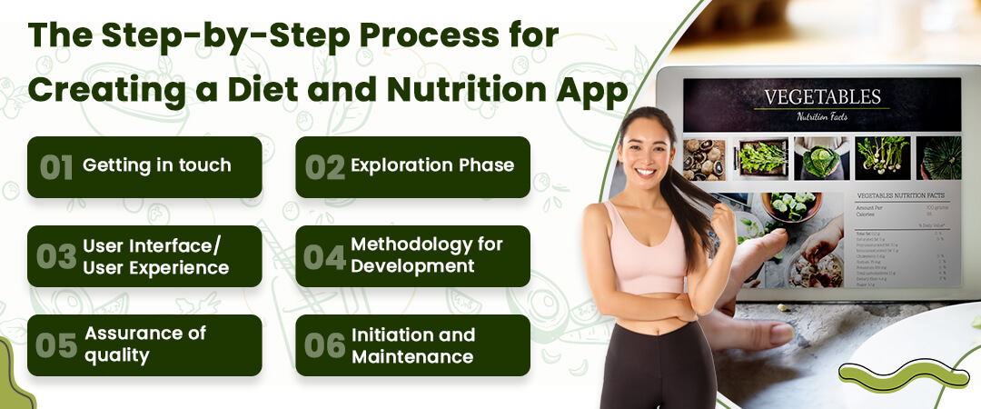 The Step-by-Step Process for Creating a Diet and Nutrition App