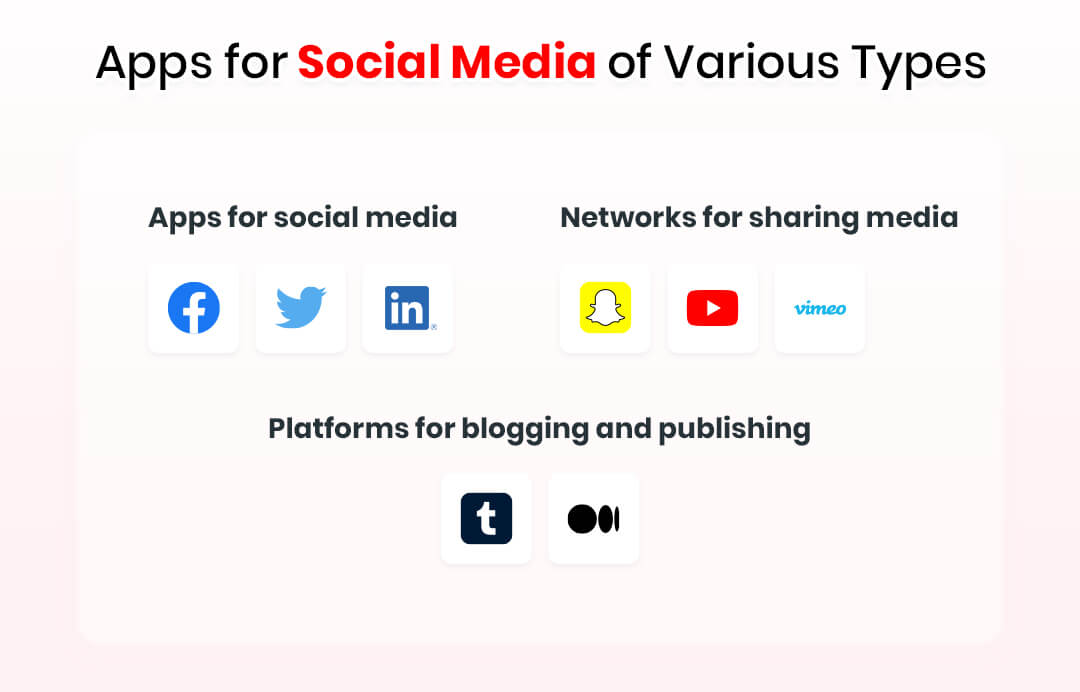 Apps for Social Media of Various Types