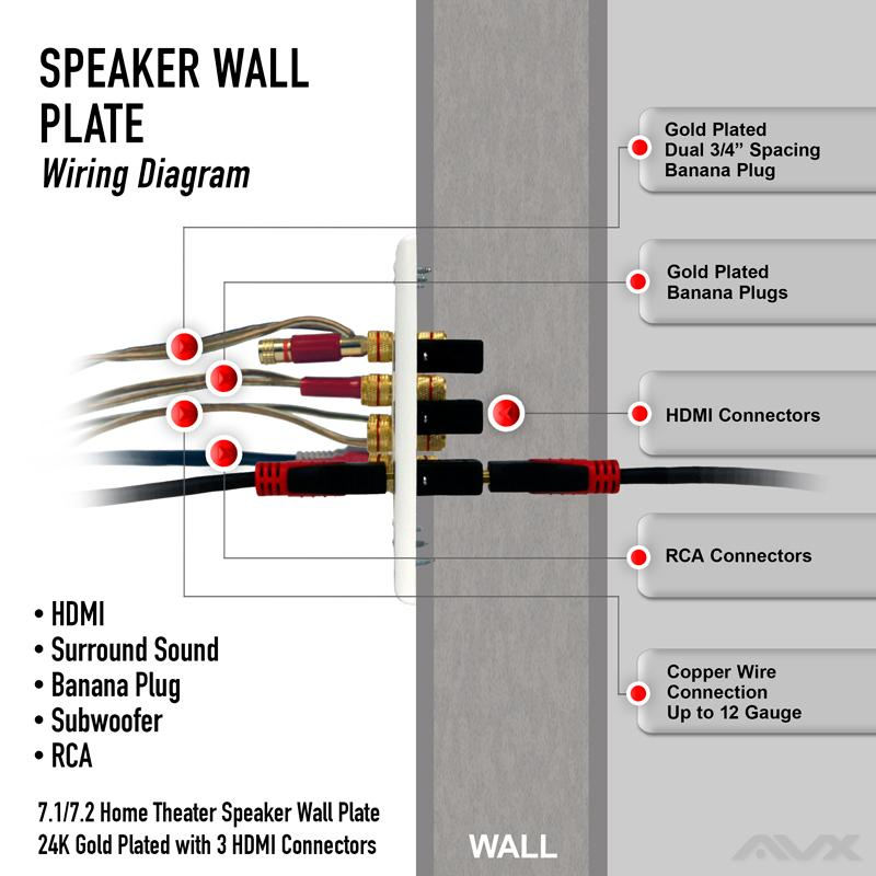 71 wall plate for speaker with three hdmi connections