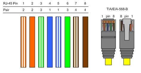 Ethernet Wiring Diagram 568b Cat5 Cat6 Cat7