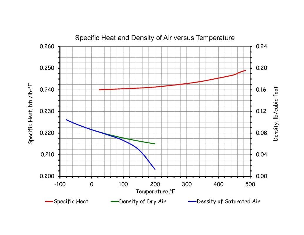 Altitude Correction Factor
