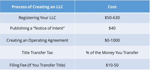 Should You Create An Llc For Your Rental Property The Red Dream
