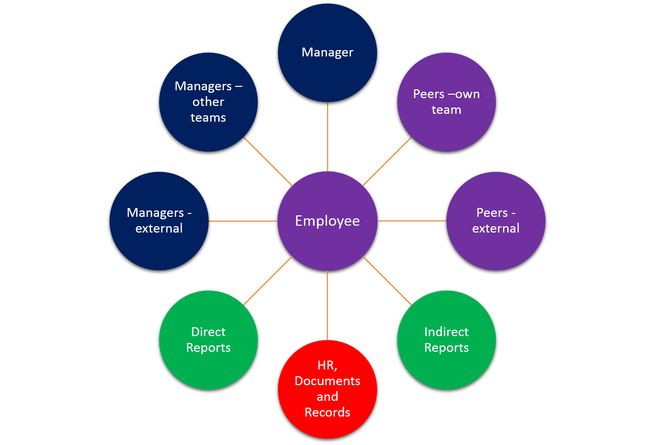 When To Use 360 Degree Feedback Appraisal