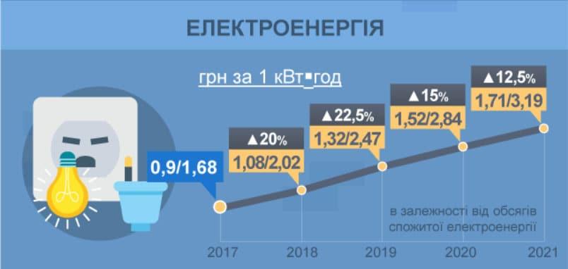 Прогноз удорожания электроэнергии в Украине