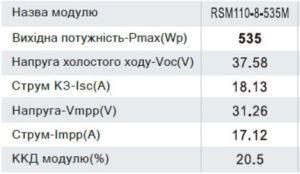 Risen RSM110-8-535M характеристики