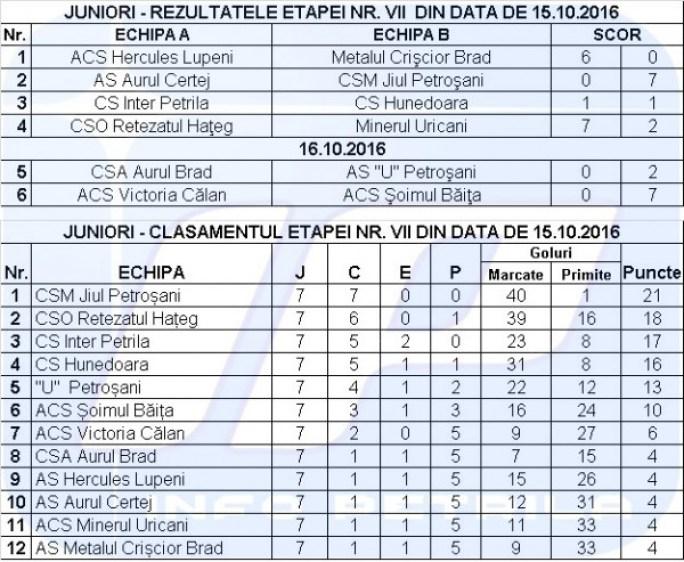 juniori-rezultate-clasament