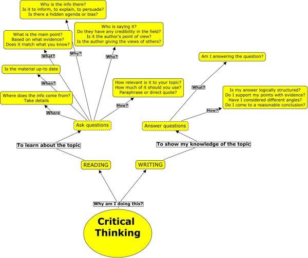 Critical Thinking Skills Map