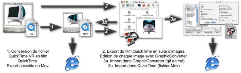 Animer des images pour le web, sur Macintosh