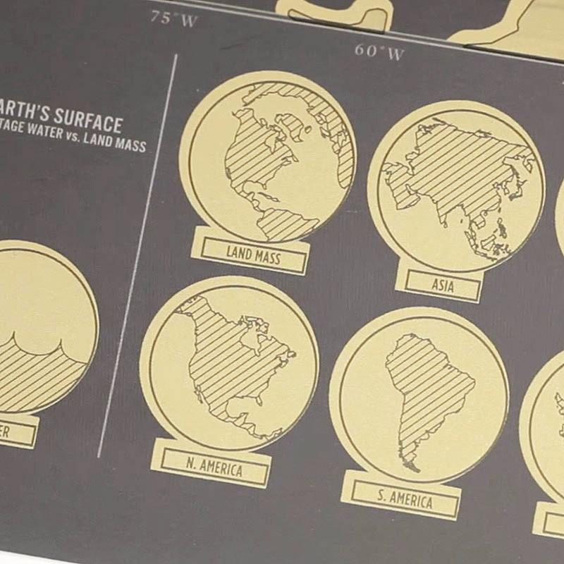 continents grattables