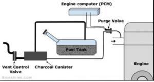 P0455 Evap System Large Leak Detected > Chevy Aveo 2005