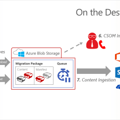 Sharepoint Flow Diagram Ls1 Wiring Office 365 Migration At The Speed Of Now Introducing
