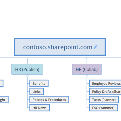Sharepoint 2013 Components Diagram Fender Precision Lyte Wiring Update Your Site Architecture For Office 365