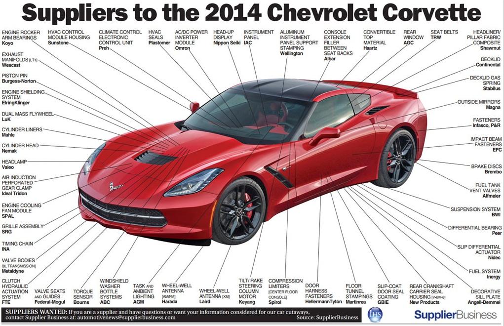 car exterior parts diagram with names wire frame infographic: where the 2014 c7 corvette stingray gets its parts- corvetteonline.com | average ...