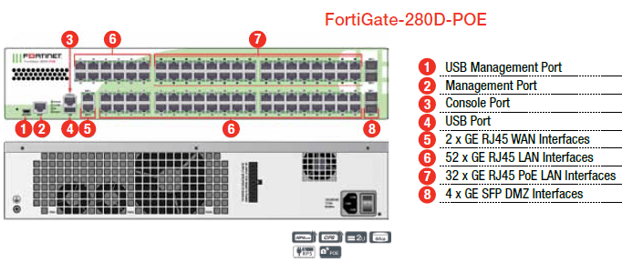 FortiGate-280D-POE · IT support in dubai it services