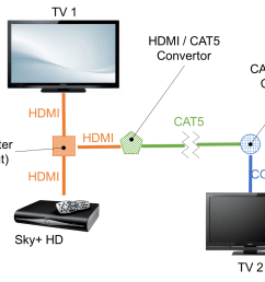 connecting sky hd to another tv avforums how to wire up a second sky box planned [ 1230 x 867 Pixel ]