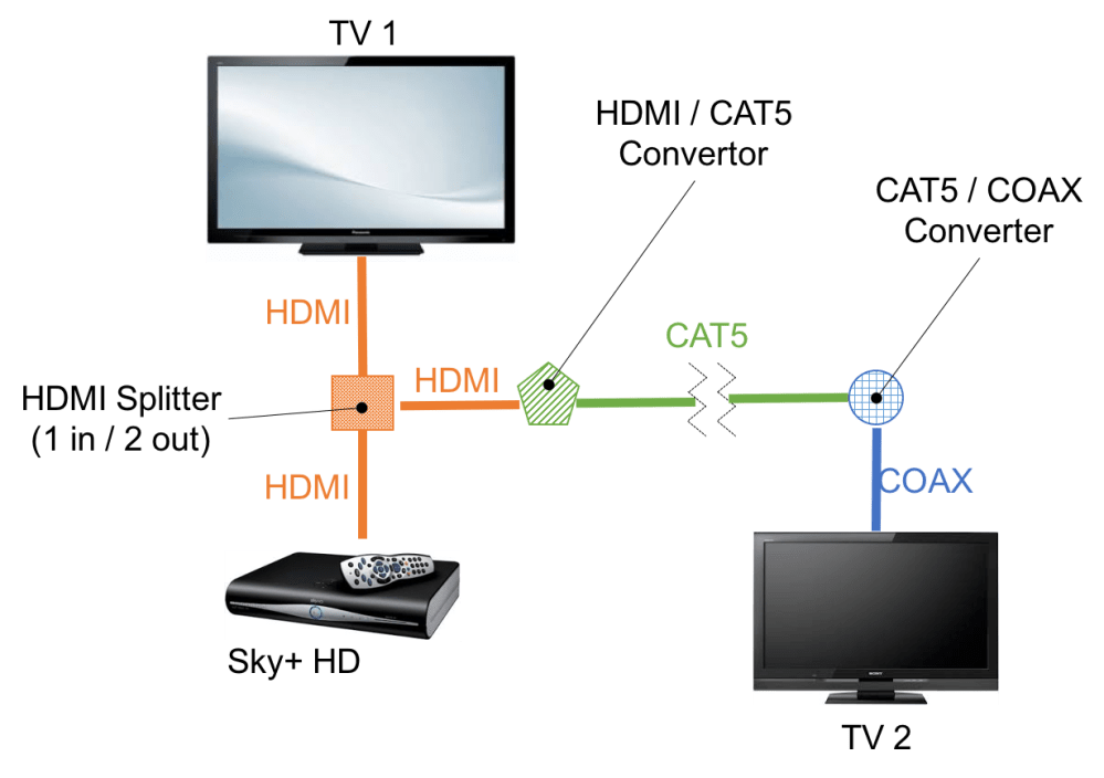 medium resolution of connecting sky hd to another tv avforums how to wire up a second sky box planned