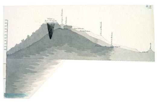 """""""Amerikanische Reisetagebücher"""" Alexander von Humboldts: Tagebuch VIIbb/c, Bl. 412r; Skizze von Rucu-Pitchincha und Guagua-Pitchincha"""