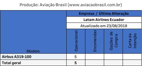 , Latam Airlines Ecuador (Equador), Portal Aviação Brasil